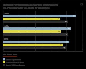Student Performance vs Peer Schools vs State of Michigan